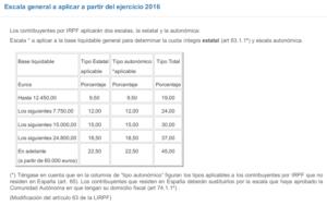 Tipos impositivos por tramos en la Escala General del IRPF